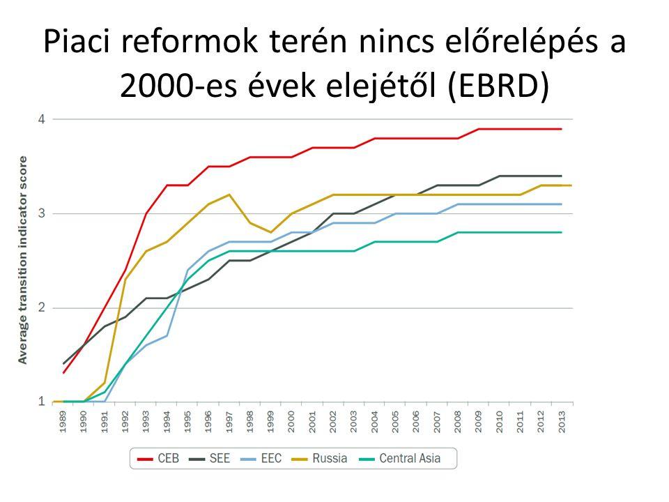 Piaci reformok terén nincs előrelépés a 2000-es évek elejétől (EBRD)