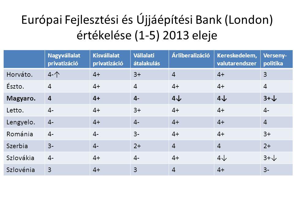 Európai Fejlesztési és Újjáépítési Bank (London) értékelése (1-5) 2013 eleje Nagyvállalat privatizáció Kisvállalat privatizáció Vállalati átalakulás ÁrliberalizációKereskedelem, valutarendszer Verseny- politika Horváto.4-↑4+3+44+3 Észto.44+4 4 Magyaro.44+4-4↓ 3+↓ Letto.4-4+3+4+ 4- Lengyelo.4-4+4-4+ 4 Románia4- 3-4+ 3+ Szerbia3-4-2+44 Szlovákia4-4+4-4+4↓3+↓ Szlovénia34+34 3-