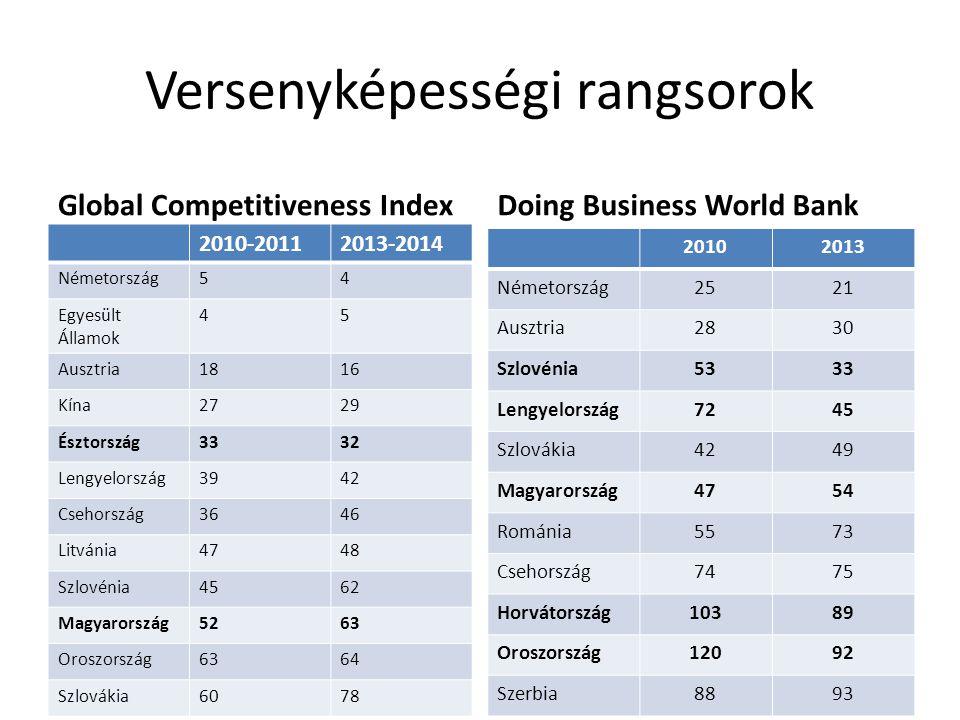 Versenyképességi rangsorok Global Competitiveness Index 2010-20112013-2014 Németország54 Egyesült Államok 45 Ausztria1816 Kína2729 Észtország3332 Lengyelország3942 Csehország3646 Litvánia4748 Szlovénia4562 Magyarország5263 Oroszország6364 Szlovákia6078 Doing Business World Bank 20102013 Németország2521 Ausztria2830 Szlovénia5333 Lengyelország7245 Szlovákia4249 Magyarország4754 Románia5573 Csehország7475 Horvátország10389 Oroszország12092 Szerbia8893