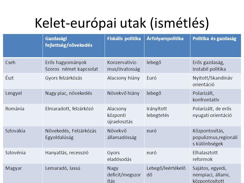 Kelet-európai utak (ismétlés) Gazdasági fejlettség/növekedés Fiskális politikaÁrfolyampolitikaPolitika és gazdaság CsehErős hagyományok Szoros német kapcsolat Konzervativiz- mus/óvatosság lebegőErős gazdaság, instabil politika ÉsztGyors felzárkózásAlacsony hiányEuróNyitott/Skandináv orientáció LengyelNagy piac, növekedésNövekvő hiánylebegőPolarizált, konfrontatív RomániaElmaradott, felzárkózóAlacsony központi újraelosztás Irányított lebegtetés Polarizált, de erős nyugati orientáció SzlovákiaNövekedés, Felzárkózás Egyoldalúság Növekvő államadósság euróKözpontosítás, populizmus,regionáli s különbségek SzlovéniaHanyatlás, recesszióGyors eladósodás euróElhalasztott reformok MagyarLemaradó, lassúNagy deficit/megszor ítás Lebegő/leértékelő dő Sajátos, egyedi, nempiaci, állami, központosított