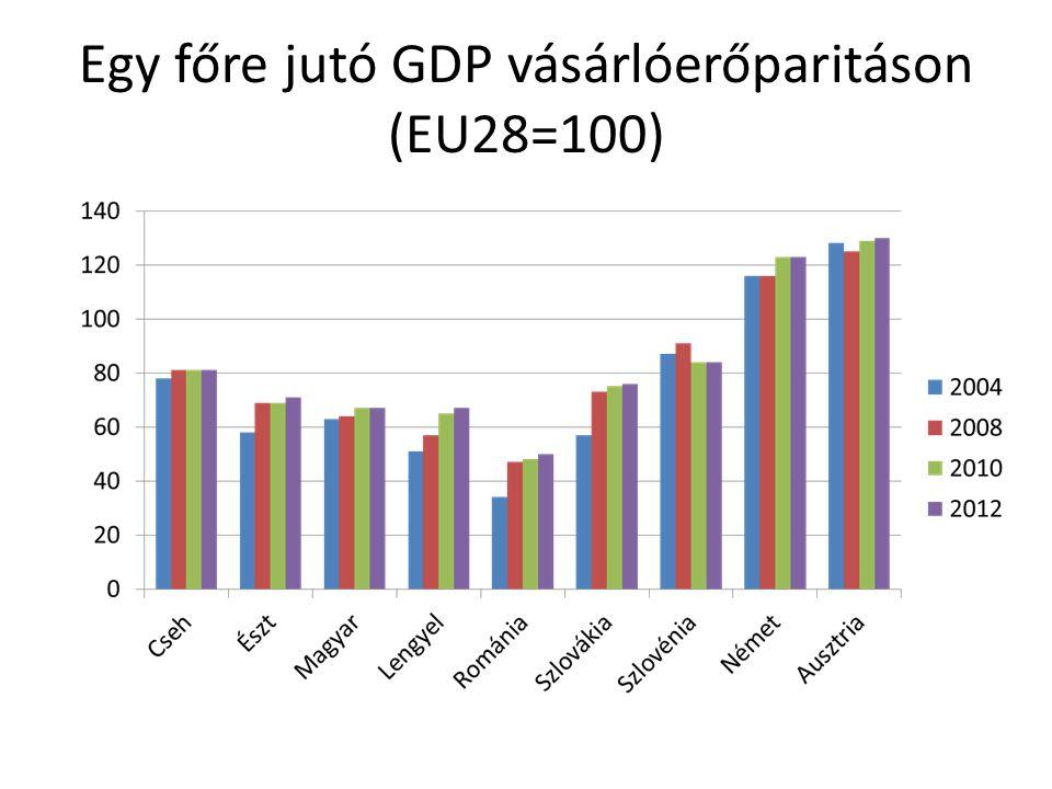 Egy főre jutó GDP vásárlóerőparitáson (EU28=100)