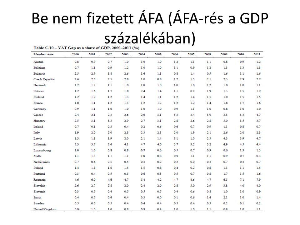 Be nem fizetett ÁFA (ÁFA-rés a GDP százalékában)