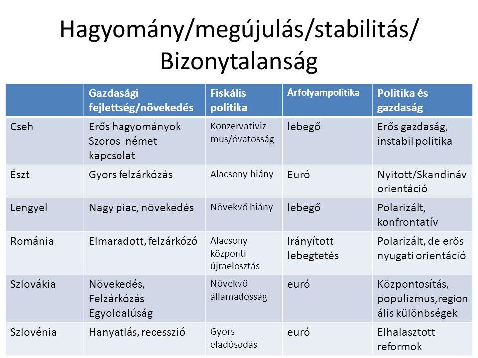 Hagyomány/megújulás/stabilitás/ Bizonytalanság Gazdasági fejlettség/növekedés Fiskális politika Árfolyampolitika Politika és gazdaság CsehErős hagyomá