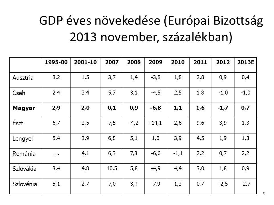 9 GDP éves növekedése (Európai Bizottság 2013 november, százalékban) 1995-002001-102007200820092010201120122013E Ausztria 3,21,53,71,4-3,81,82,80,90,4