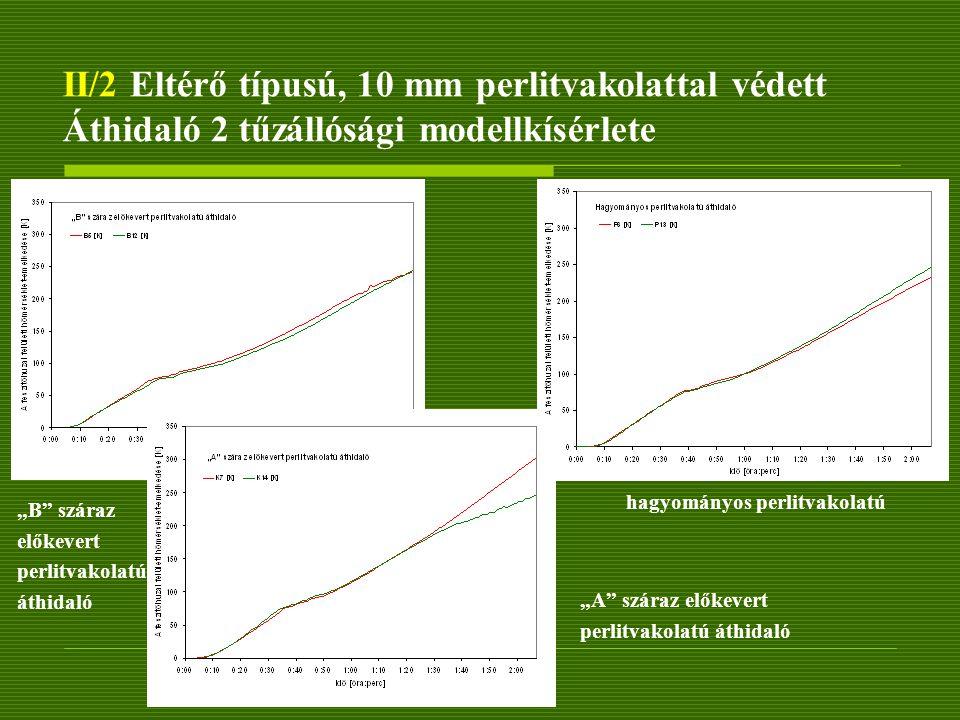 """II/2 Eltérő típusú, 10 mm perlitvakolattal védett Áthidaló 2 tűzállósági modellkísérlete hagyományos perlitvakolatú """"B"""" száraz előkevert perlitvakolat"""