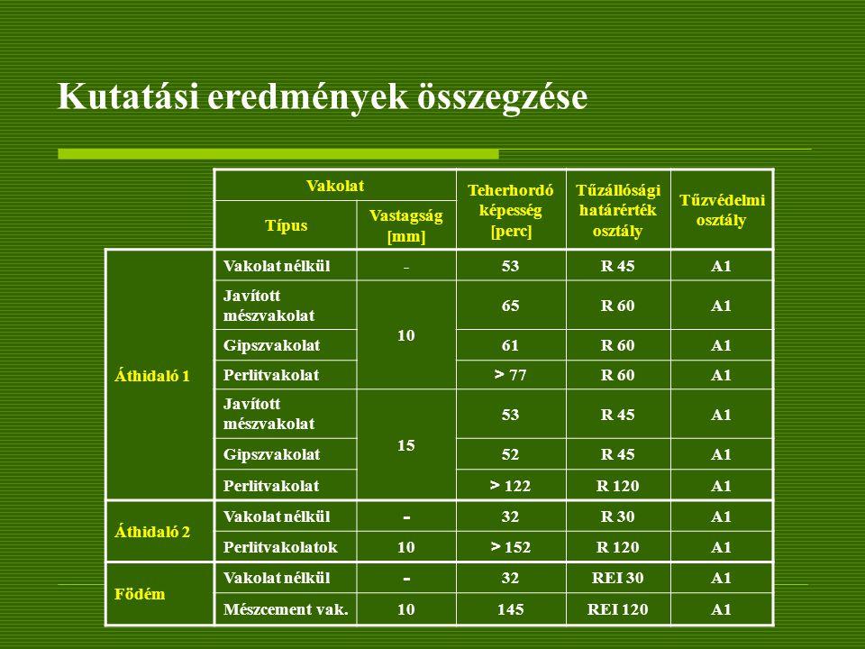 Kutatási eredmények összegzése Vakolat Teherhordó képesség [perc] Tűzállósági határérték osztály Tűzvédelmi osztály Típus Vastagság [mm] Áthidaló 1 Va