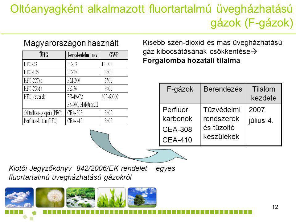 DANDELION Kft.12 Oltóanyagként alkalmazott fluortartalmú üvegházhatású gázok (F-gázok) Kiotói Jegyzőkönyv 842/2006/EK rendelet – egyes fluortartalmú ü