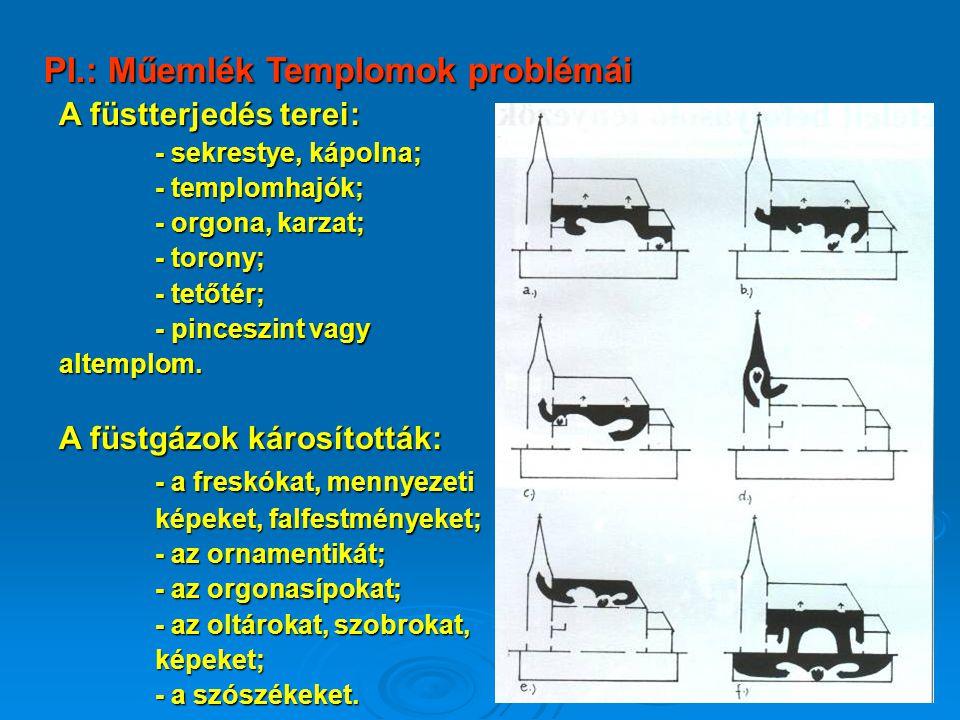 A füstterjedés terei: - sekrestye, kápolna; - templomhajók; - orgona, karzat; - torony; - tetőtér; - pinceszint vagy altemplom.