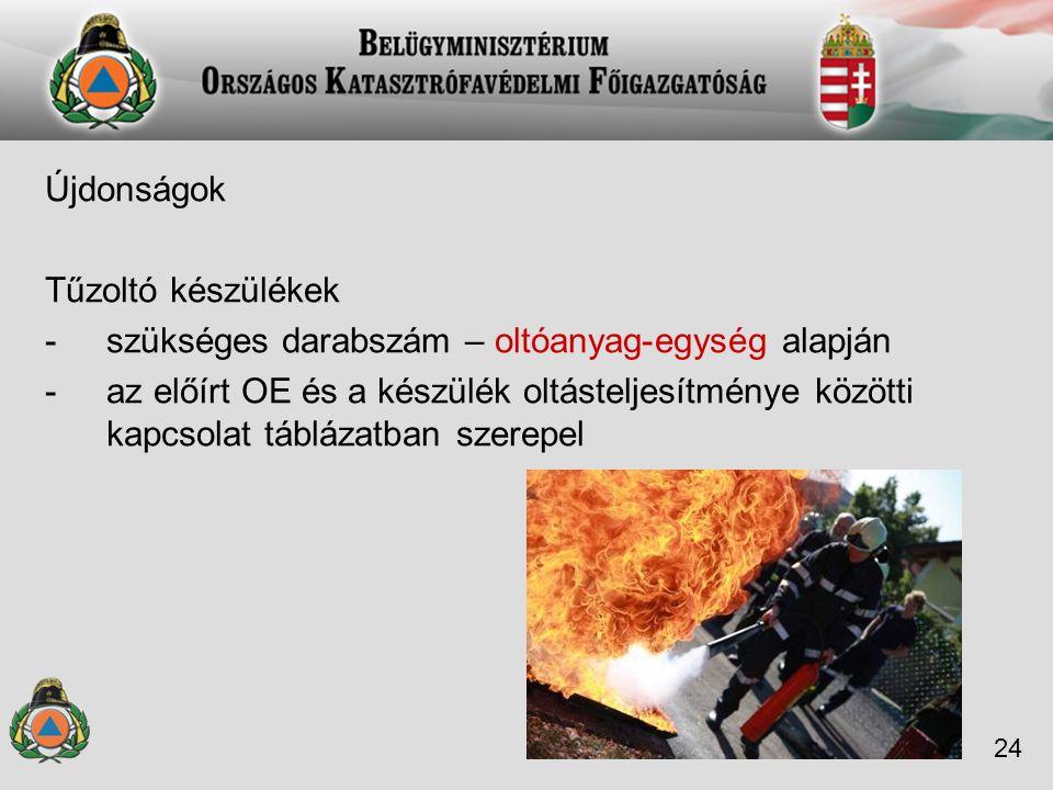 Újdonságok Tűzoltó készülékek -szükséges darabszám – oltóanyag-egység alapján -az előírt OE és a készülék oltásteljesítménye közötti kapcsolat tábláza