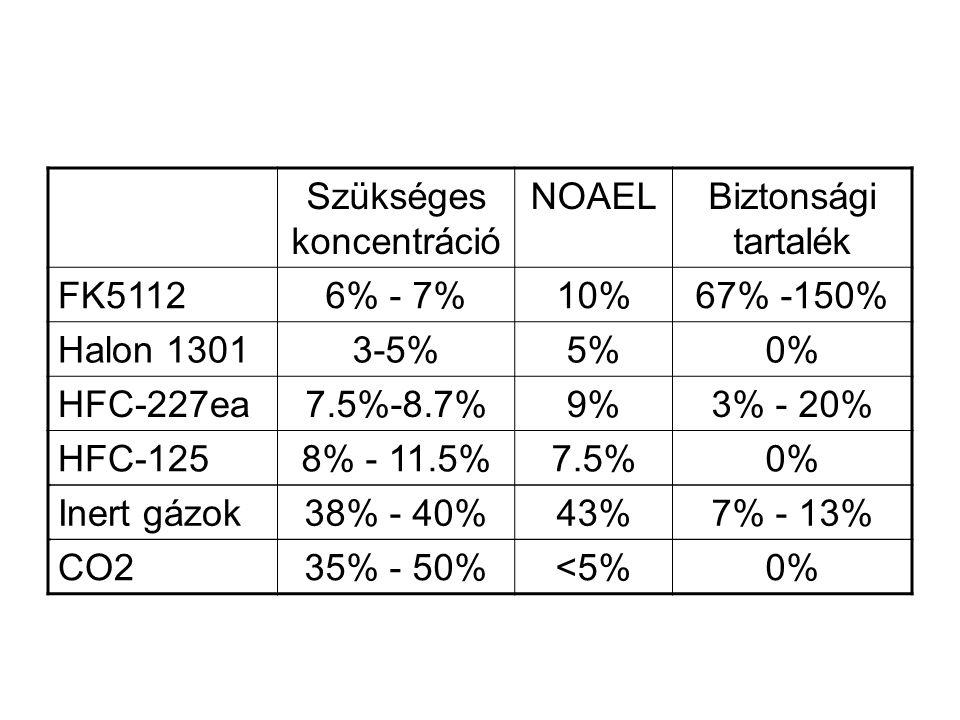 Szükséges koncentráció NOAELBiztonsági tartalék FK51126% - 7%10%67% -150% Halon 13013-5%5%0% HFC-227ea7.5%-8.7%9%3% - 20% HFC-1258% - 11.5%7.5%0% Inert gázok38% - 40%43%7% - 13% CO235% - 50%<5%0%