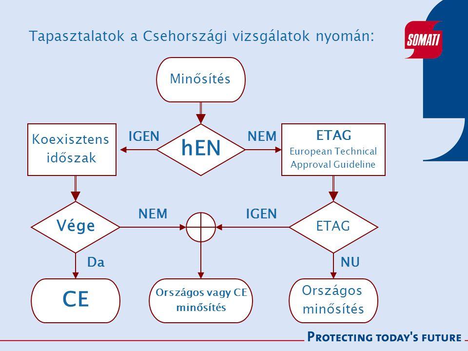 Tapasztalatok a Csehországi vizsgálatok nyomán : hEN CE ETAG European Technical Approval Guideline ETAG NEMIGEN NEM Koexisztens időszak Vége Minősítés Da Országos vagy CE minősítés Országos minősítés NU IGEN