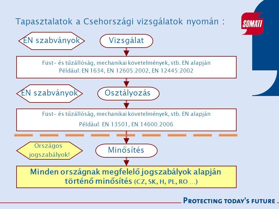 Tapasztalatok a Csehországi vizsgálatok nyomán : Füst- és tűzállóság, mechanikai követelmények, stb.