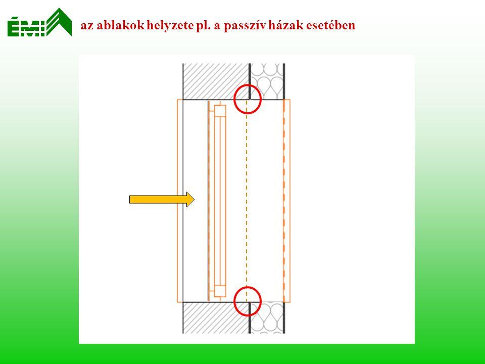 az ablakok helyzete pl. a passzív házak esetében