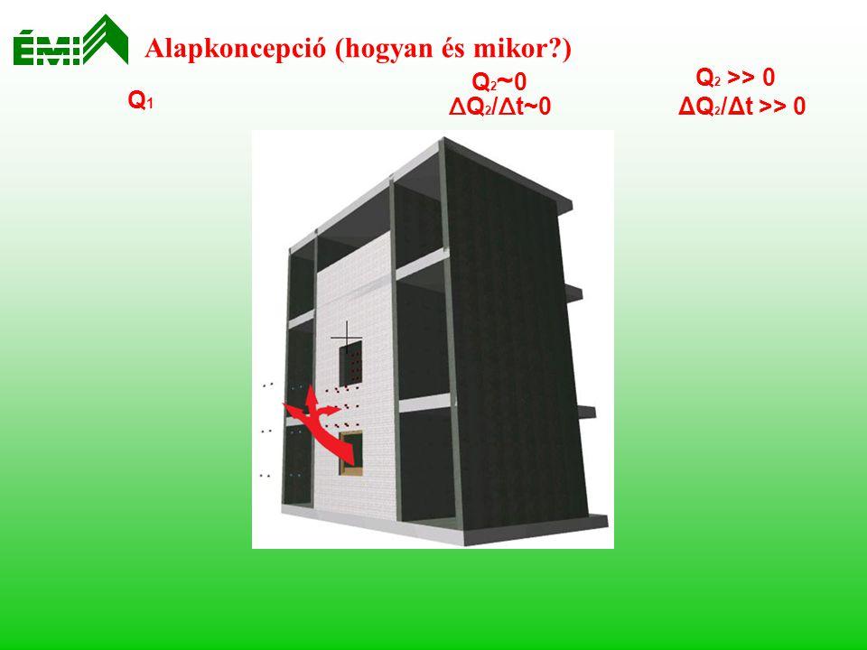 """az MSZ 14800-6:2009 főbb elemei - szabad téri, """"teljes méretű modellvizsgálat -környezeti körülmények: léghőmérséklet 20 ± 10 °C szélsebesség < 1 m/sec -a modell méretei: sz: ~6 m; m: ~9 m; téglafal 2 nyílással (1,2 x 1,2 m); -vizsgálati céltermékek: vakolatok, bevonatok, burkolatok, külső hőszigetelési kompozit rendszerek (ETICS) etc."""