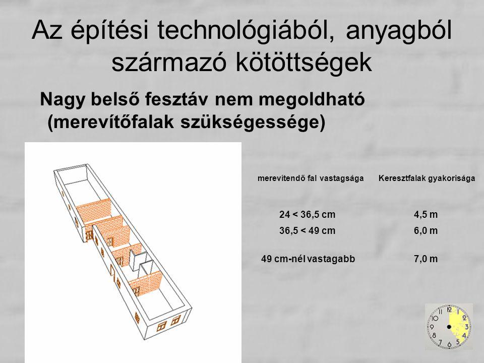 Az építési technológiából, anyagból származó kötöttségek Nagy belső fesztáv nem megoldható (merevítőfalak szükségessége) merevítendő fal vastagságaKer