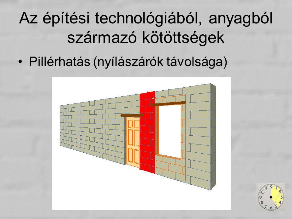Az építési technológiából, anyagból származó kötöttségek Pillérhatás (nyílászárók távolsága)