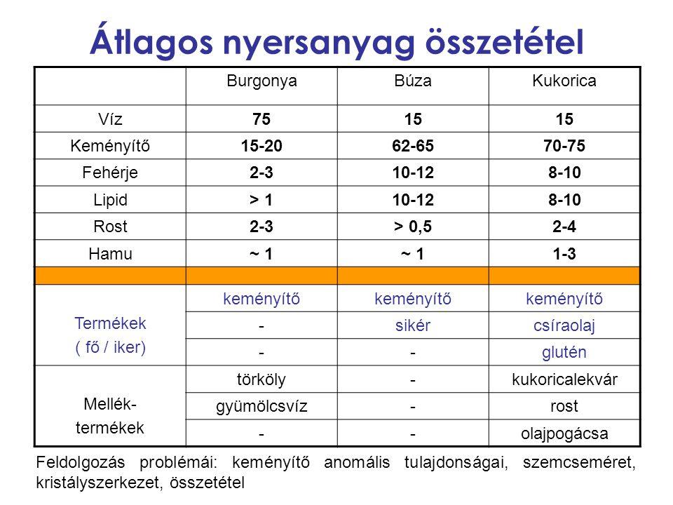 Átlagos nyersanyag összetétel BurgonyaBúzaKukorica Víz7515 Keményítő15-2062-6570-75 Fehérje2-310-128-10 Lipid> 110-128-10 Rost2-3> 0,52-4 Hamu~ 1 1-3