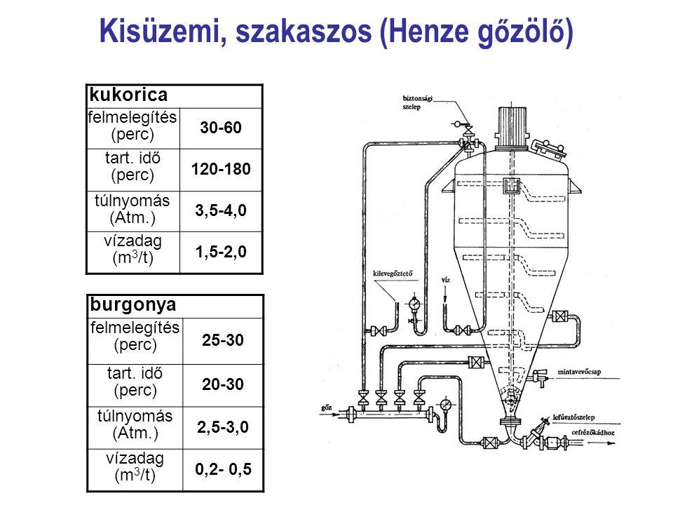 Kisüzemi, szakaszos (Henze g ő zöl ő ) kukorica felmelegítés (perc) 30-60 tart. idő (perc) 120-180 túlnyomás (Atm.) 3,5-4,0 vízadag (m 3 /t) 1,5-2,0 b