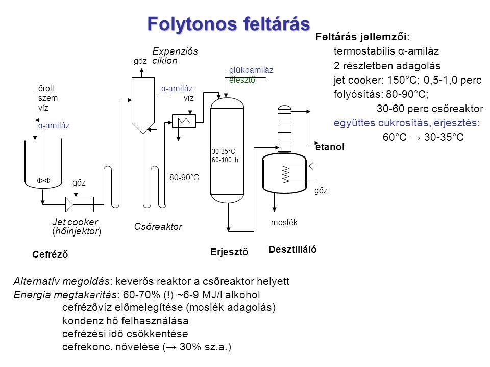 Folytonos feltárás Expanziós ciklon 30-35°C 60-100 h moslék gőz etanol Cefréző Erjesztő Desztilláló Jet cooker (hőinjektor) Csőreaktor őrölt szem víz