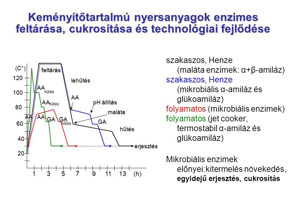 Keményítőtartalmú nyersanyagok enzimes feltárása, cukrosítása és technológiai fejlődése szakaszos, Henze (maláta enzimek: α+β-amiláz) szakaszos, Henze