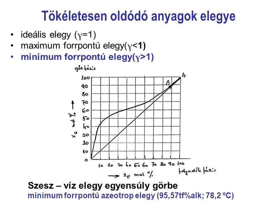 Tökéletesen oldódó anyagok elegye ideális elegy ( γ= 1) maximum forrpontú elegy( γ <1) minimum forrpontú elegy( γ >1) Szesz – víz elegy egyensúly görb