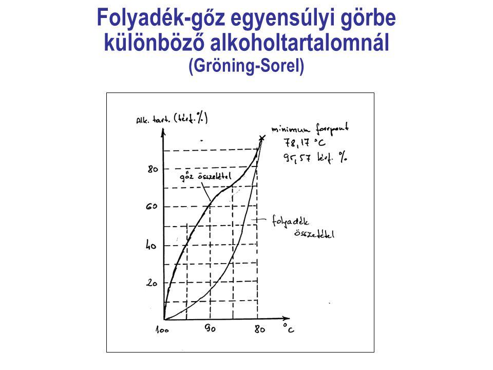 Folyadék-g ő z egyensúlyi görbe különböző alkoholtartalomnál (Gröning-Sorel)