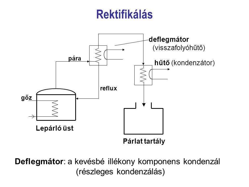 gőz pára Lepárló üst Párlat tartály hűtő (kondenzátor) deflegmátor (visszafolyóhűtő) Rektifikálás Deflegmátor: a kevésbé illékony komponens kondenzál