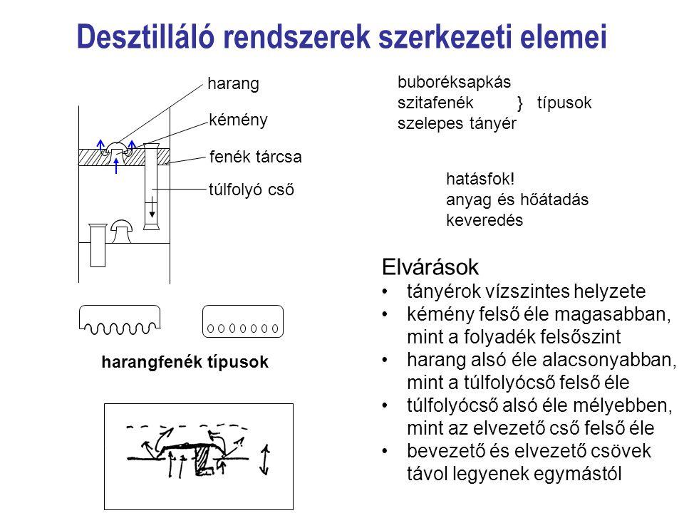 Desztilláló rendszerek szerkezeti elemei Elvárások tányérok vízszintes helyzete kémény felső éle magasabban, mint a folyadék felsőszint harang alsó él