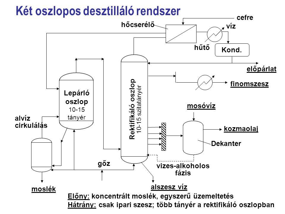 Két oszlopos desztilláló rendszer Kond. cefre víz hűtő előpárlat finomszesz kozmaolaj Dekanter vizes-alkoholos fázis alszesz víz mosóvíz gőz hőcserélő