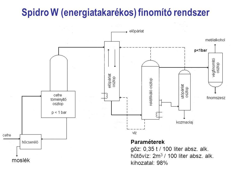 Spidro W (energiatakarékos) finomító rendszer moslék Paraméterek gőz: 0,35 t / 100 liter absz. alk. hűtővíz: 2m 3 / 100 liter absz. alk. kihozatal: 98