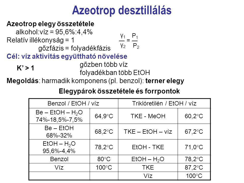 Azeotrop desztillálás Azeotrop elegy összetétele alkohol:víz = 95,6%:4,4% Relatív illékonyság = 1 gőzfázis = folyadékfázis Cél: víz aktivitás együttha