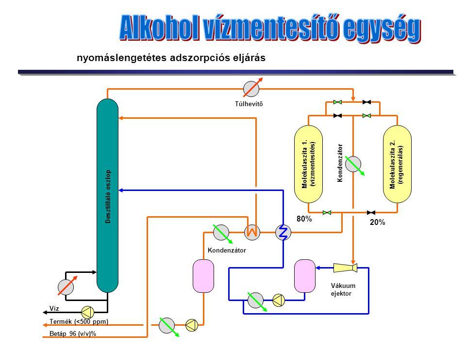 Desztilláló oszlop Betáp 96 (v/v)% Termék (<500 ppm) Víz Vákuum ejektor Túlhevítő Kondenzátor Molekulaszita 1. (vízmentesítés) Molekulaszita 2. (regen