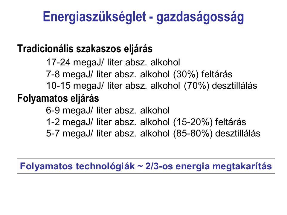 Energiaszükséglet - gazdaságosság Tradicionális szakaszos eljárás 17-24 megaJ/ liter absz. alkohol 7-8 megaJ/ liter absz. alkohol (30%) feltárás 10-15