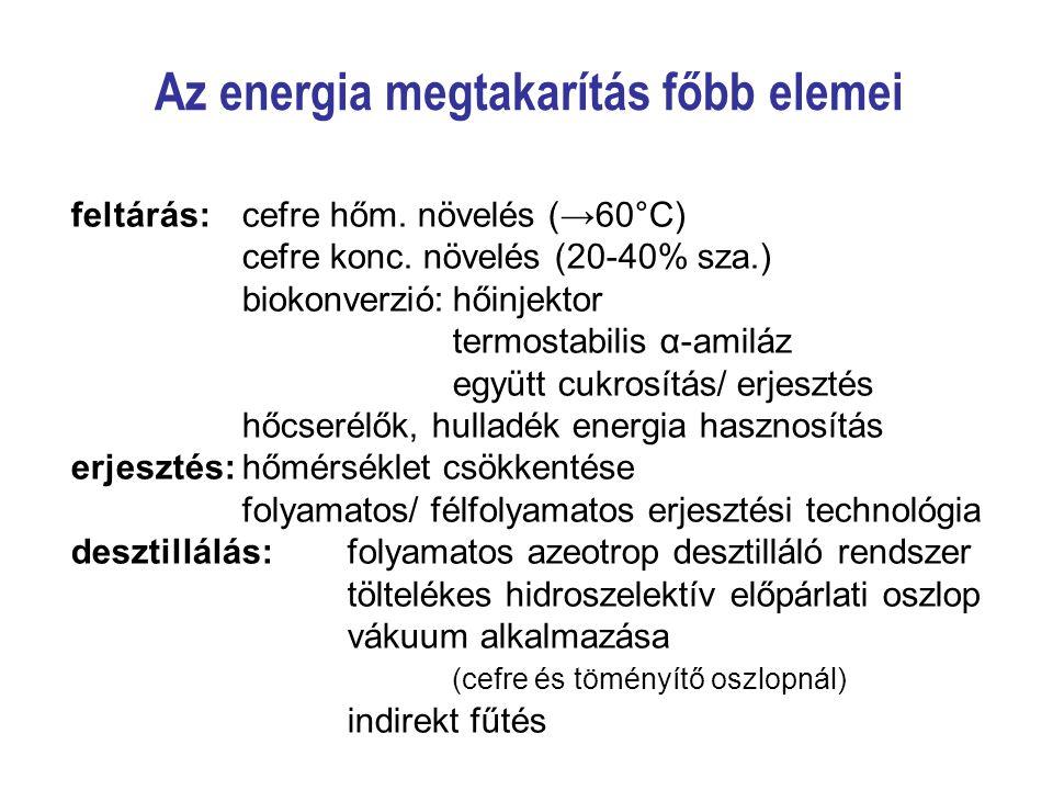 Az energia megtakarítás főbb elemei feltárás:cefre hőm. növelés (→60°C) cefre konc. növelés (20-40% sza.) biokonverzió:hőinjektor termostabilis α-amil