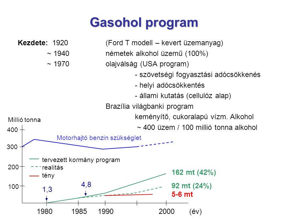 Gasohol program Kezdete: 1920 (Ford T modell – kevert üzemanyag) ~ 1940németek alkohol üzemű (100%) ~ 1970 olajválság (USA program) - szövetségi fogya