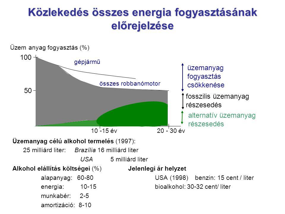 Közlekedés összes energia fogyasztásának előrejelzése Üzemanyag célú alkohol termelés (1997): 25 milliárd liter: Brazília 16 milliárd liter USA 5 mill