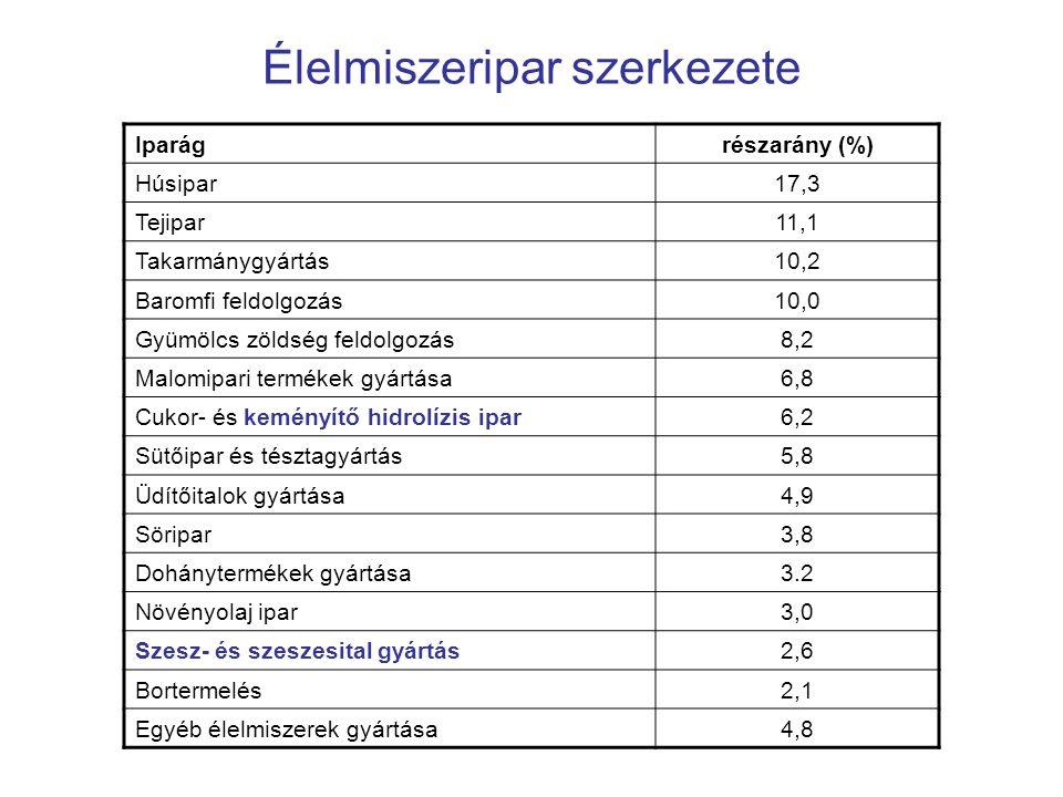Élelmiszeripar szerkezete Iparágrészarány (%) Húsipar17,3 Tejipar11,1 Takarmánygyártás10,2 Baromfi feldolgozás10,0 Gyümölcs zöldség feldolgozás8,2 Mal