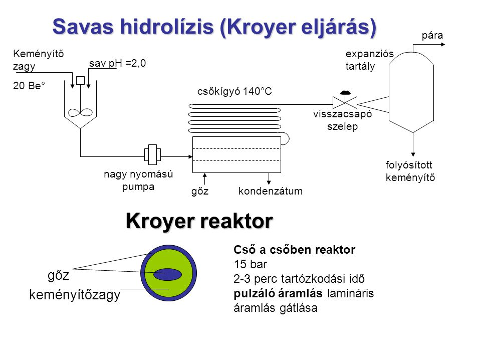 Savas hidrolízis (Kroyer eljárás) Kroyer reaktor gőz keményítőzagy Cső a csőben reaktor 15 bar 2-3 perc tartózkodási idő pulzáló áramlás lamináris ára
