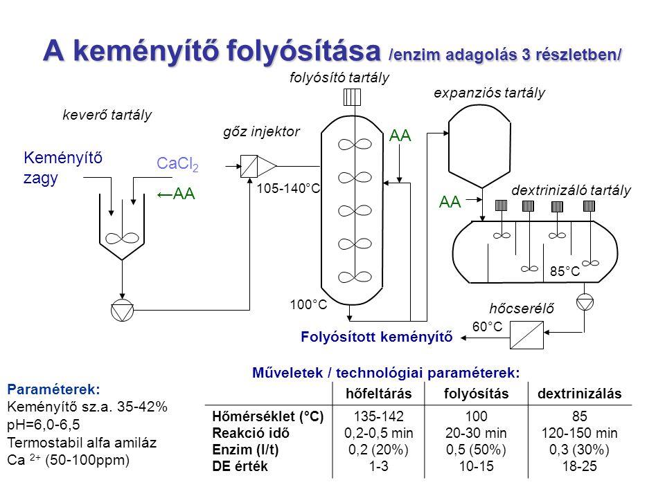 A keményítő folyósítása /enzim adagolás 3 részletben/ CaCl 2 ←AA Keményítő zagy 105-140°C AA keverő tartály Paraméterek: Keményítő sz.a. 35-42% pH=6,0