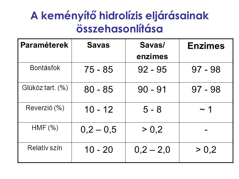 A keményítő hidrolízis eljárásainak összehasonlítása ParaméterekSavasSavas/ enzimes Enzimes Bontásfok 75 - 8592 - 9597 - 98 Glükóz tart. (%) 80 - 8590
