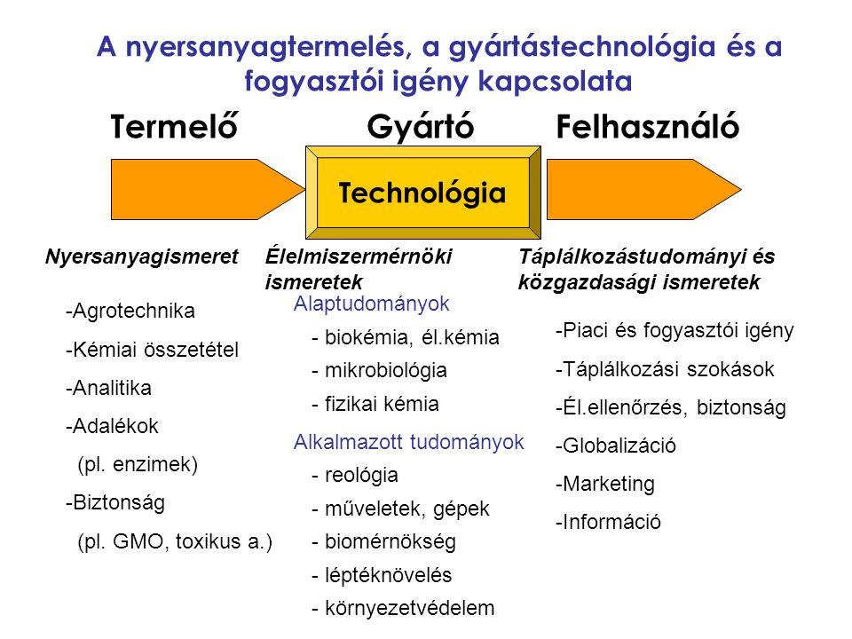 TermelőGyártó Felhasználó Technológia A nyersanyagtermelés, a gyártástechnológia és a fogyasztói igény kapcsolata Nyersanyagismeret Élelmiszermérnöki