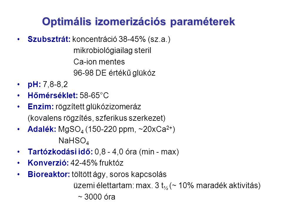 Optimális izomerizációs paraméterek Szubsztrát: koncentráció 38-45% (sz.a.) mikrobiológiailag steril Ca-ion mentes 96-98 DE értékű glükóz pH: 7,8-8,2
