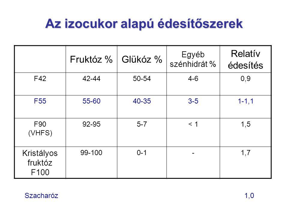 Az izocukor alapú édesítőszerek Fruktóz %Glükóz % Egyéb szénhidrát % Relatív édesítés F4242-4450-544-60,9 F5555-6040-353-51-1,1 F90 (VHFS) 92-955-7< 1