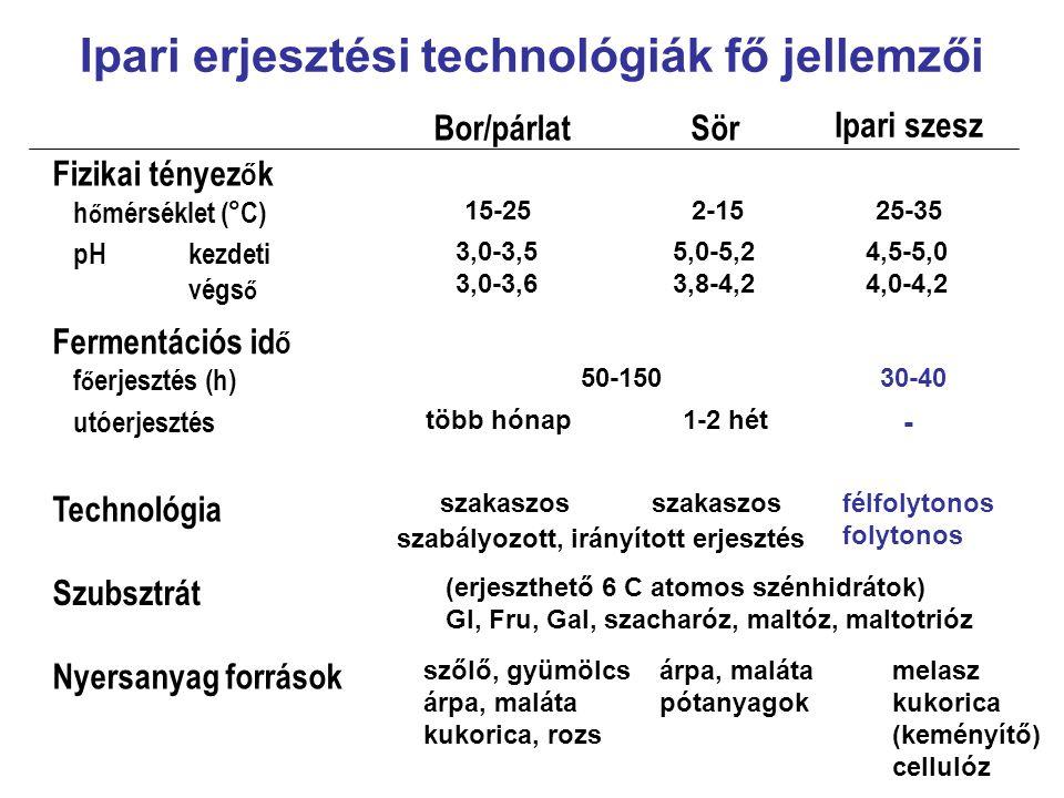 Ipari erjesztési technológiák fő jellemzői SörBor/párlat Ipari szesz Fizikai tényez ő k h ő mérséklet (°C) 15-252-1525-35 pHkezdeti végs ő 3,0-3,5 3,0