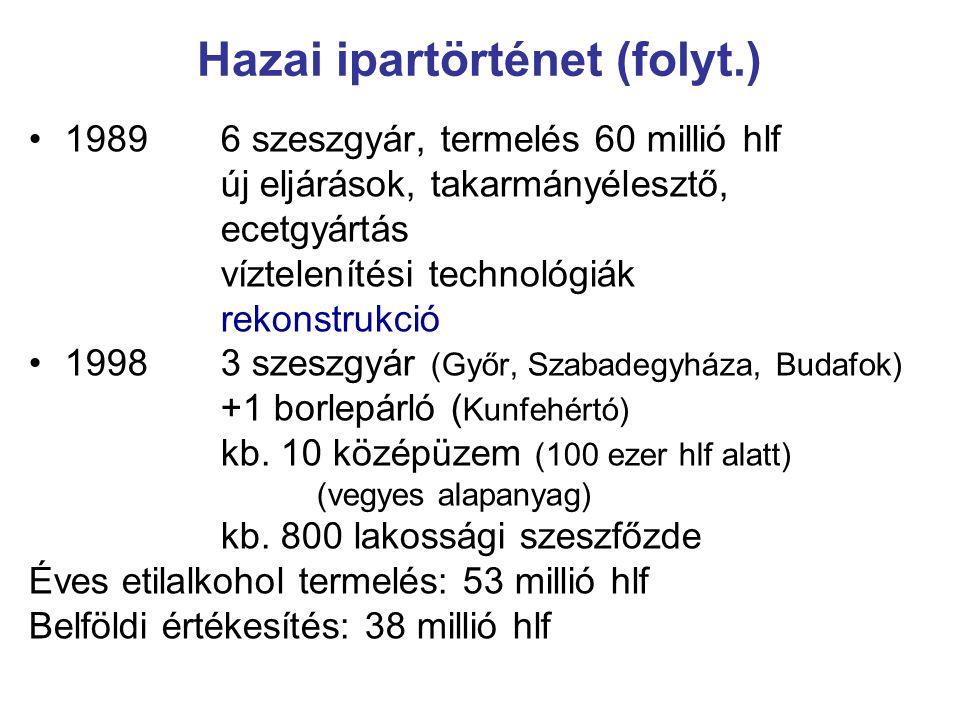 19896 szeszgyár, termelés 60 millió hlf új eljárások, takarmányélesztő, ecetgyártás víztelenítési technológiák rekonstrukció 19983 szeszgyár (Győr, Sz