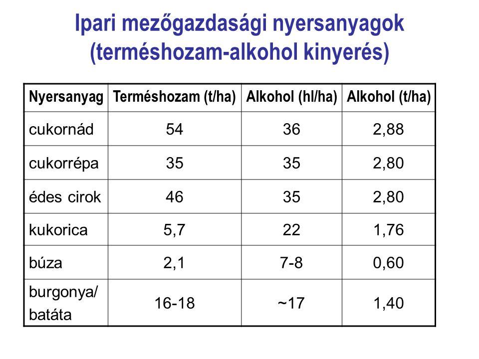 Ipari mezőgazdasági nyersanyagok (terméshozam-alkohol kinyerés) NyersanyagTerméshozam (t/ha)Alkohol (hl/ha)Alkohol (t/ha) cukornád54362,88 cukorrépa35