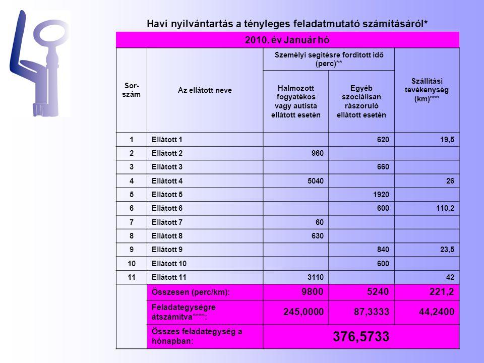Havi nyilvántartás a tényleges feladatmutató számításáról* 2010.