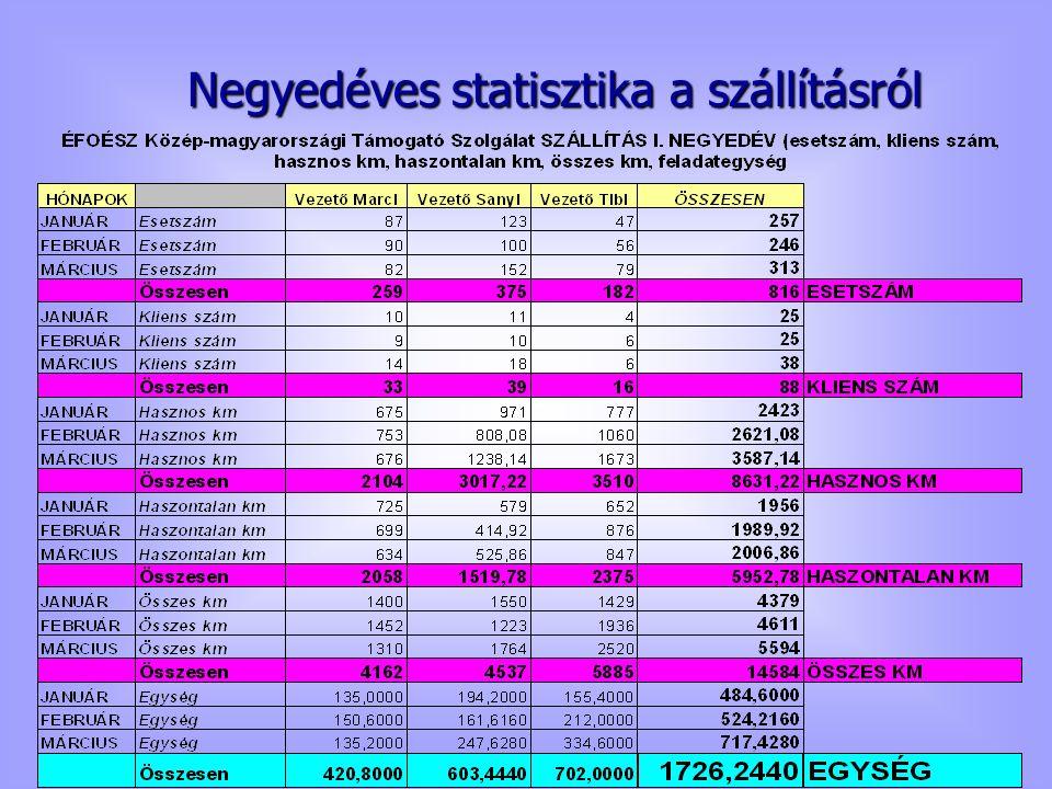 Negyedéves statisztika a szállításról