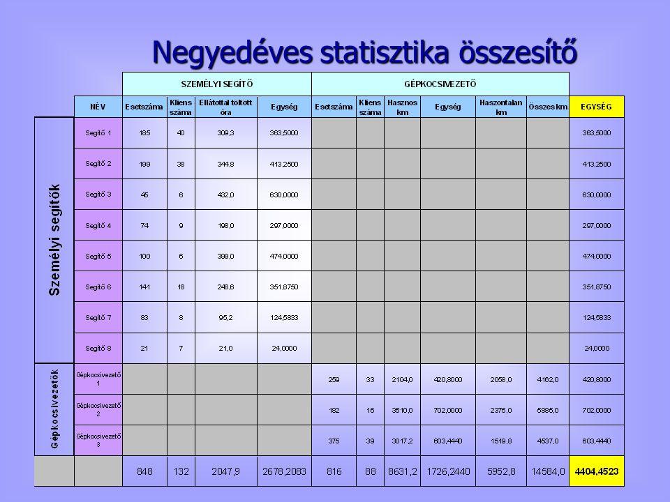 Negyedéves statisztika összesítő
