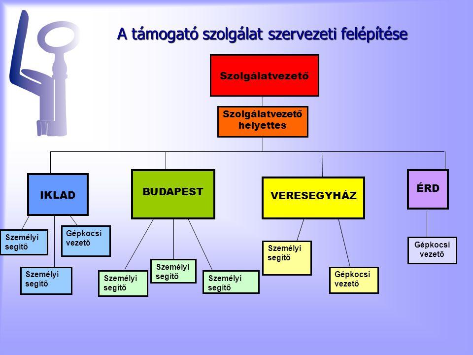 A támogató szolgálat szervezeti felépítése Szolgálatvezető Szolgálatvezető helyettes Személyi segítő Gépkocsi vezető Személyi segítő Gépkocsi vezető Személyi segítő IKLAD BUDAPEST VERESEGYHÁZ ÉRD